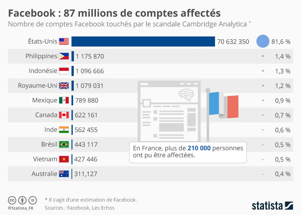 Illustration de l'article sur Facebook : 87 millions d'espionnés